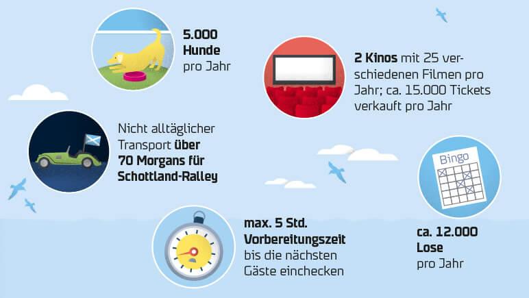 Erlebnis Faehrueberfahrt © DFDS