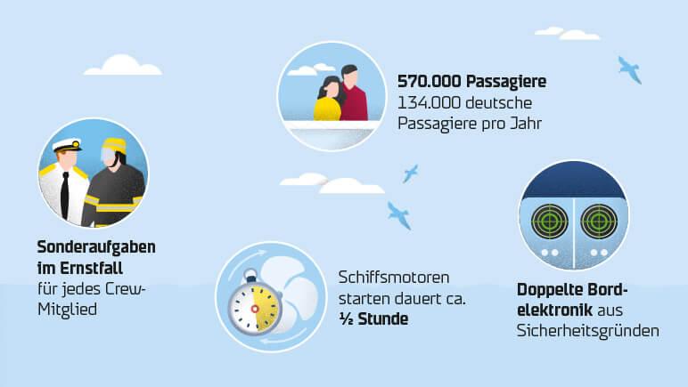 Faehr-Fakten © DFDS