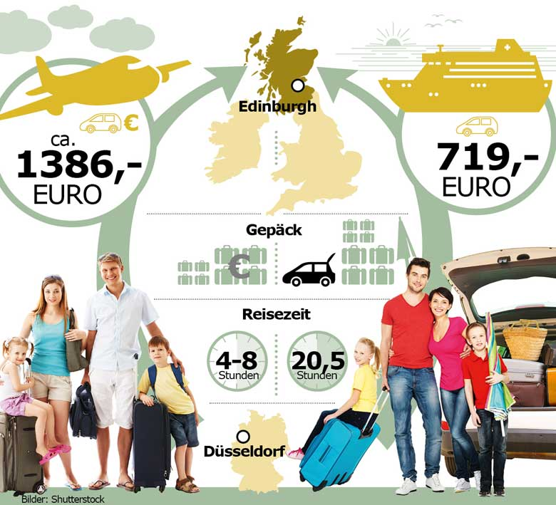 Infografik Fähre vs. Flug nach Schottland